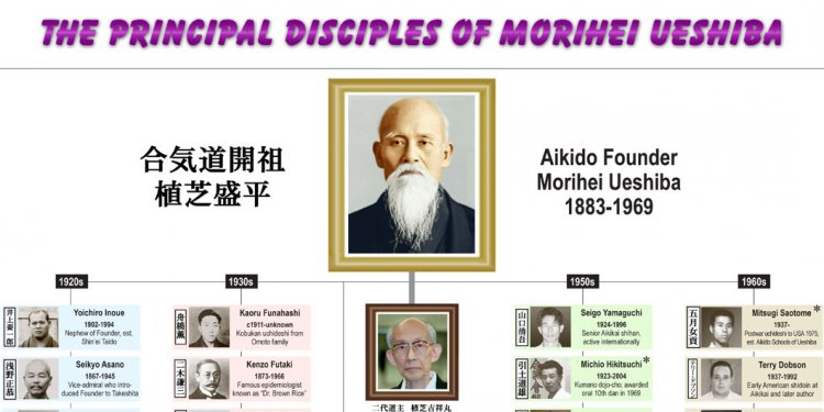 Chart of Aikido History!